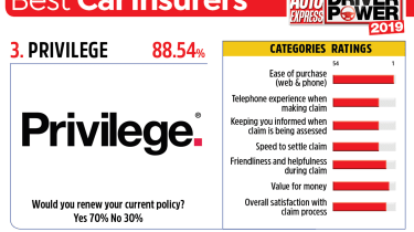 Privilege - best car insurance companies 2019