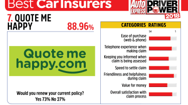 Best car insurance companies 2018 - Quote Me Happy