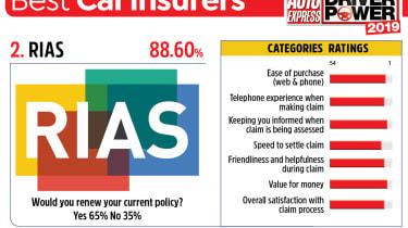 RIAS - best car insurance companies 2019