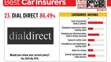 Best car insurance companies 2018 - Dial Direct