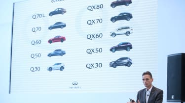 Future of Infiniti - Q&A models
