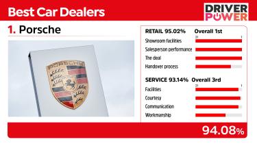 Porsche - best car dealers 2021