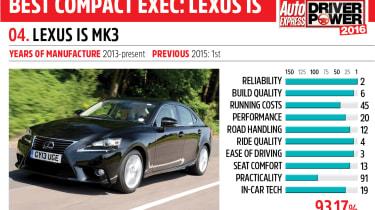 4. Lexus IS mk3 - Driver Power 2016