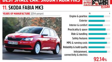 11. Skoda Fabia Mk3 - Driver Power 2017