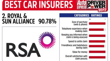 Driver Power 2017 Best Insurance Companies - Royal & Sun Alliance