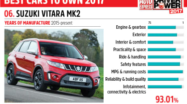 06. Suzuki Vitara Mk2 - Driver Power 2017