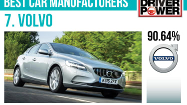 7. Volvo - Best car manufacturers 2017