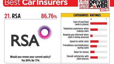 Best car insurance companies 2018 - RSA