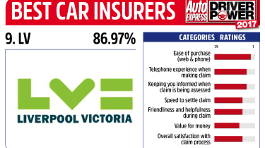 Driver Power 2017 Best Insurance Companies - LV