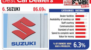 Suzuki - best car dealers 2019