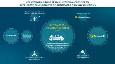 Volkswagen Microsoft