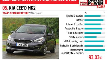 05. Kia Cee'd Mk2 - Driver Power 2017