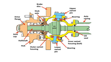 Overhauling steering Swivels
