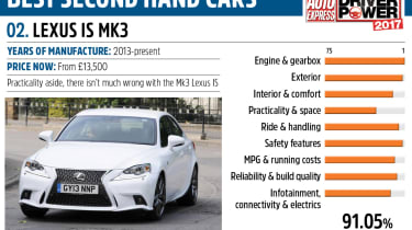 Lexus IS - Driver Power best second hand cars to own
