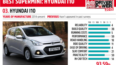 Driver Power key car: Hyundai i10