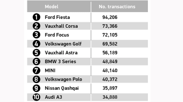 Best selling used cars Q2 2021