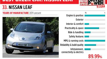 33. Nissan Leaf - Driver Power 2017