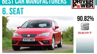 6. SEAT - Best car manufacturers 2017