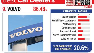 9. Volvo - Best car dealers