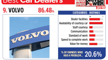 9. Volvo - Best car dealers