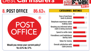 Post Office - best car insurance companies 2019