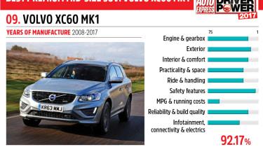 09. Volvo XC60 Mk1 - Driver Power 2017