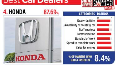 Honda - best car dealers 2019