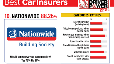 Best car insurance companies 2018 - Nationwide