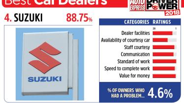 4. Suzuki - Best car dealers