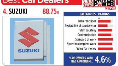 4. Suzuki - Best car dealers