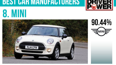 8. MINI - Best car manufacturers 2017