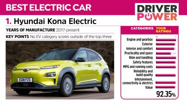 Hyundai Kona Electric - Driver Power 2021