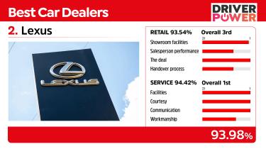 Lexus - best car dealers 2021