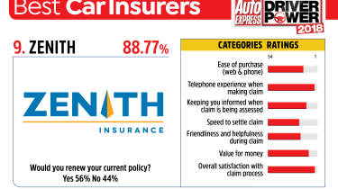 Best car insurance companies 2018 - Zenith