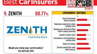 Best car insurance companies 2018 - Zenith