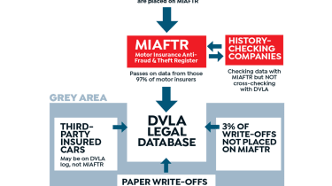 Write off scandal - infographic