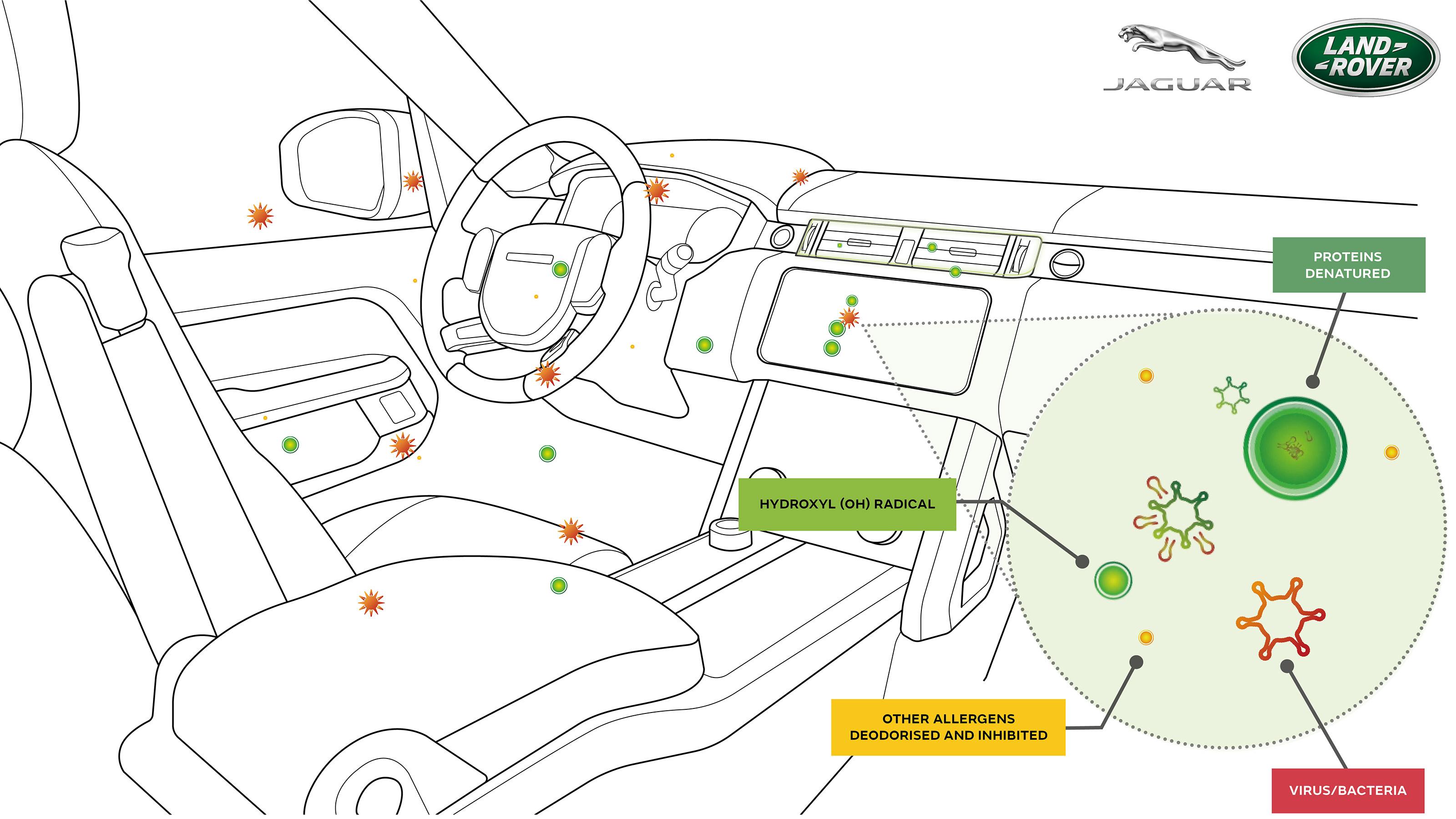 Jaguar Land Rover reveals prototype Covid-inhibiting cabin ...
