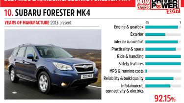 10. Subaru Forester Mk4 - Driver Power 2017
