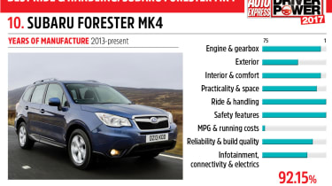 10. Subaru Forester Mk4 - Driver Power 2017
