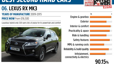 Lexus RX - Driver Power best second hand cars to own