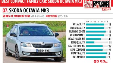 7. Skoda Octavia mk3 - Driver Power 2016