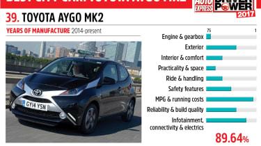 39. Toyota Aygo Mk2 - Driver Power 2017
