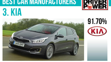 3. Kia - Best car manufacturers 2017