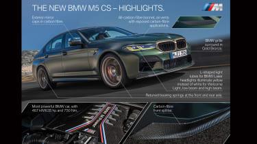 BMW M5 CS - front infographic
