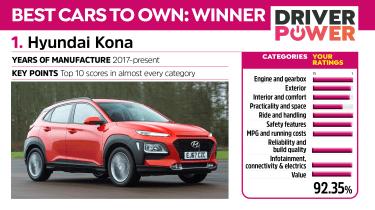 Hyundai Kona - Driver Power 2021