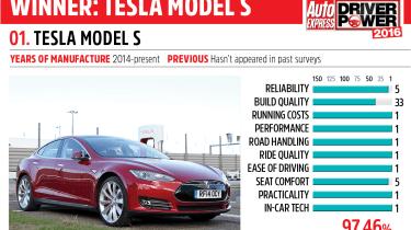 1. Tesla Model S - Driver Power 2016