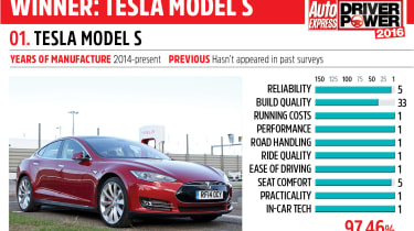 1. Tesla Model S - Driver Power 2016