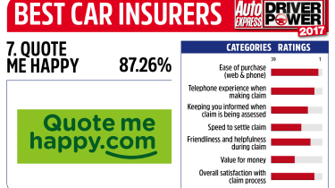 Driver Power 2017 Best Insurance Companies - Quote Me Happy
