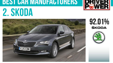 2. Skoda - Best car manufacturers 2017