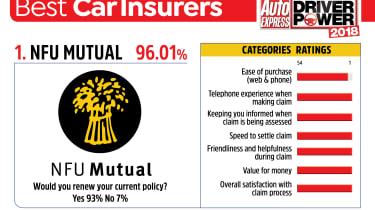 Best car insurance companies 2018 - NFU Mutual